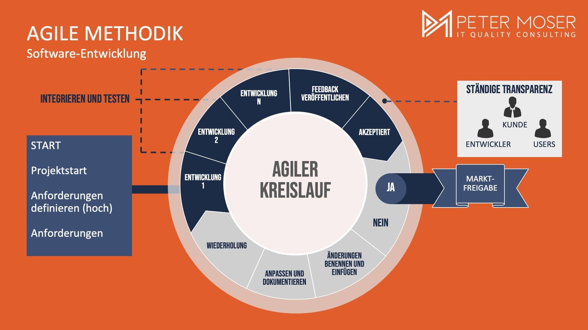 Agiler Kreislauf - Typische Sprintlieferung